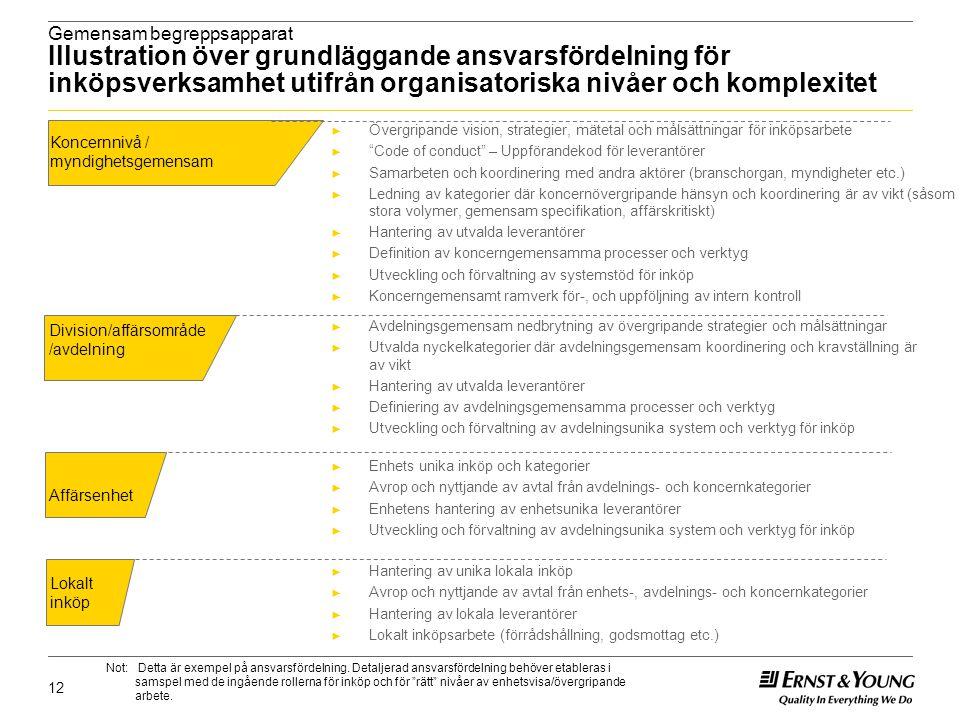 Gemensam begreppsapparat Illustration över grundläggande ansvarsfördelning för inköpsverksamhet utifrån organisatoriska nivåer och komplexitet