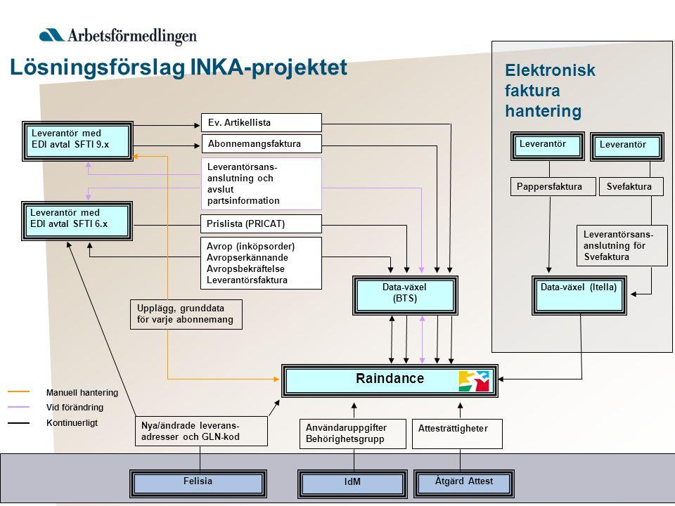 Lösningsförslag INKA-projektet