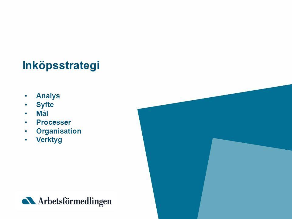 Inköpsstrategi Analys Syfte Mål Processer Organisation Verktyg
