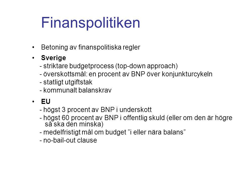 Finanspolitiken Betoning av finanspolitiska regler Sverige