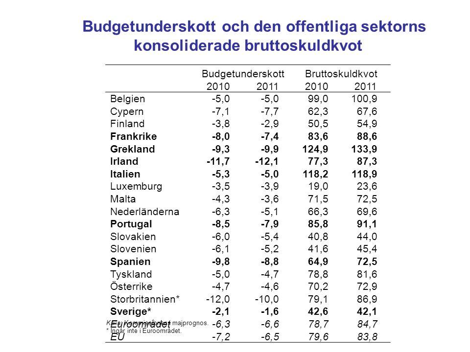 Budgetunderskott och den offentliga sektorns konsoliderade bruttoskuldkvot