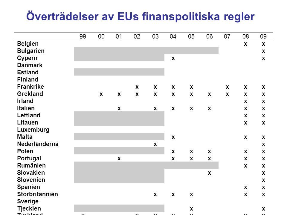 Överträdelser av EUs finanspolitiska regler