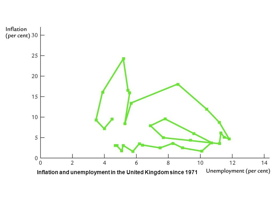 Inflation and unemployment in the United Kingdom since 1971