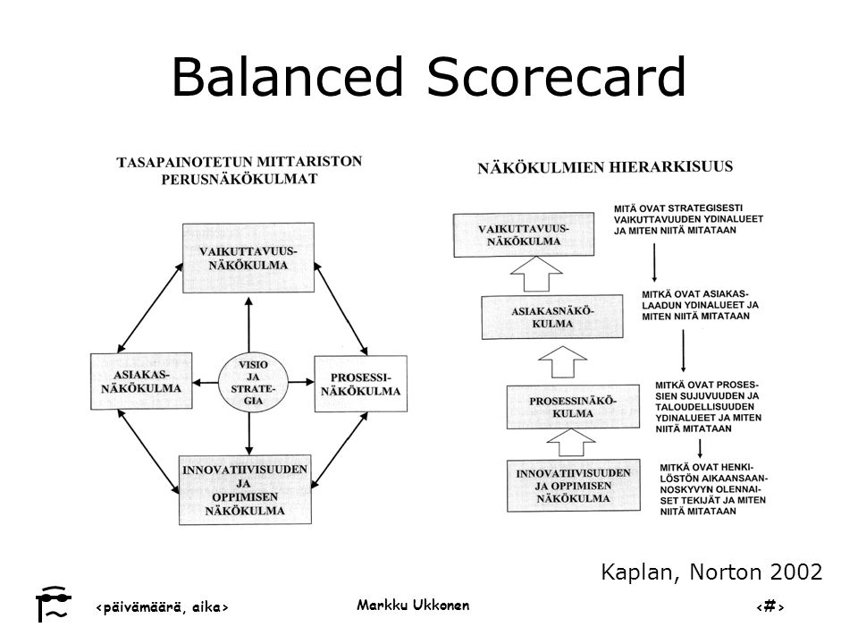 Balanced Scorecard Kaplan, Norton 2002