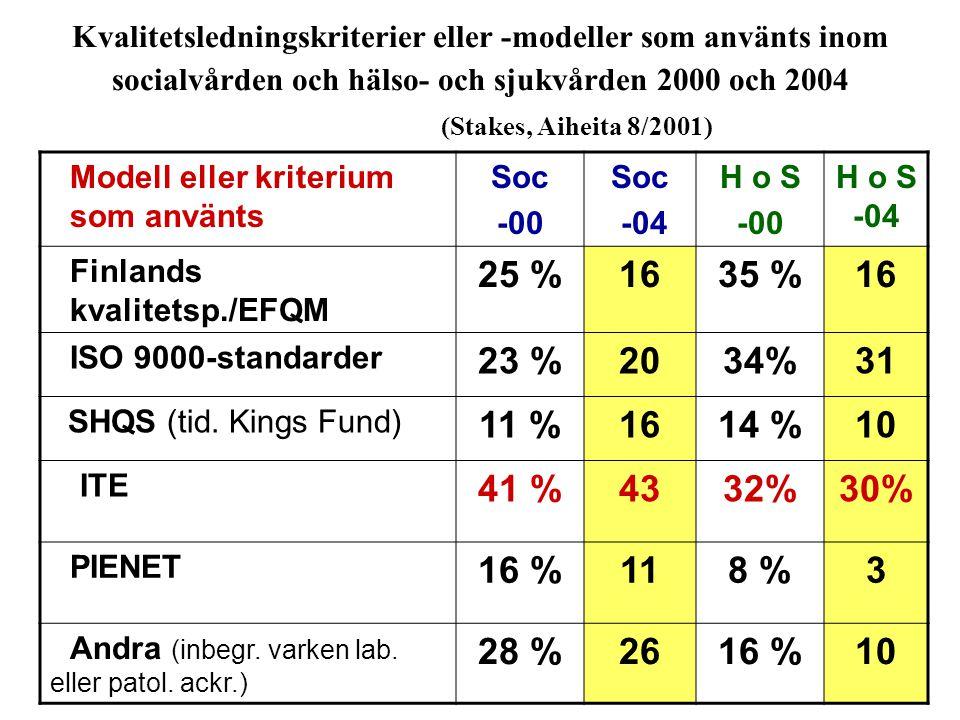 Kvalitetsledningskriterier eller -modeller som använts inom socialvården och hälso- och sjukvården 2000 och 2004 (Stakes, Aiheita 8/2001)