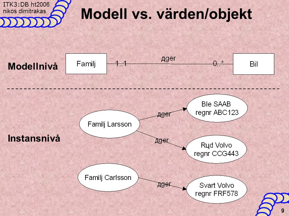 Modell vs. värden/objekt
