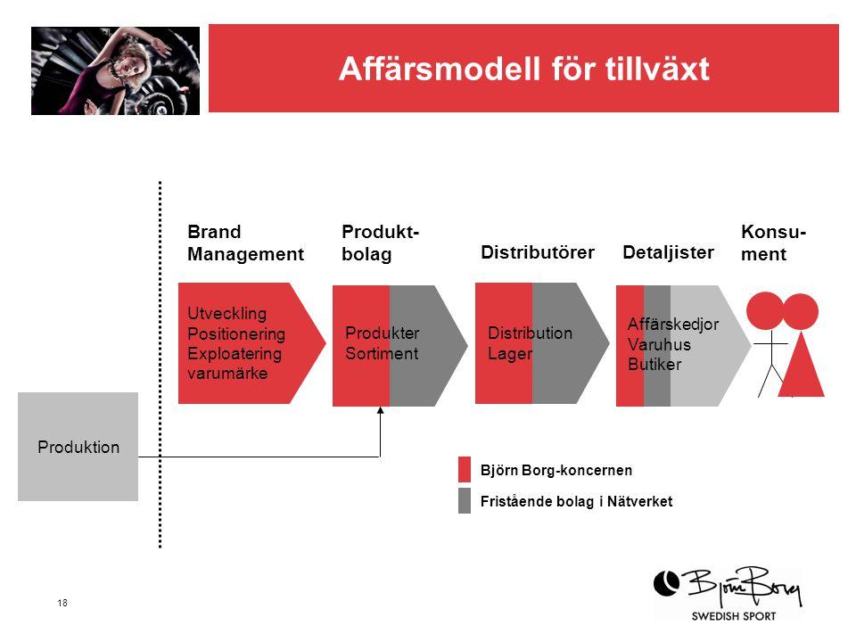 Affärsmodell för tillväxt