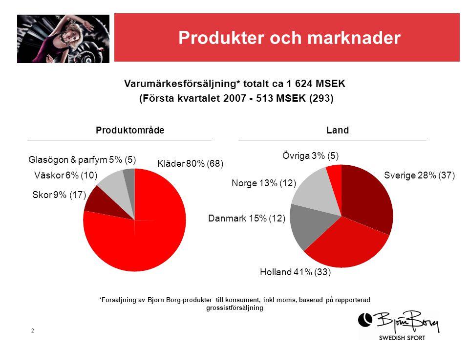 Produkter och marknader