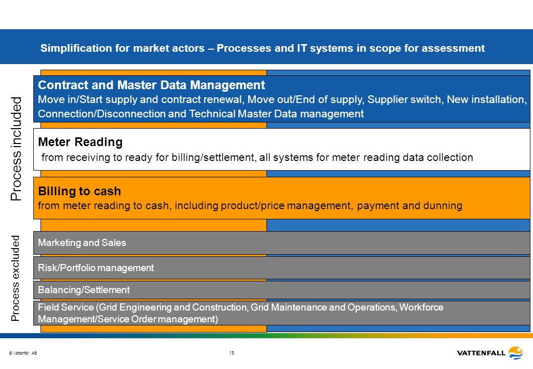 Simplification for market actors – Processes and IT systems in scope for assessment