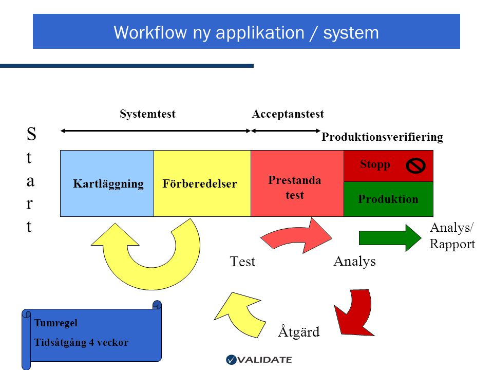 Workflow ny applikation / system