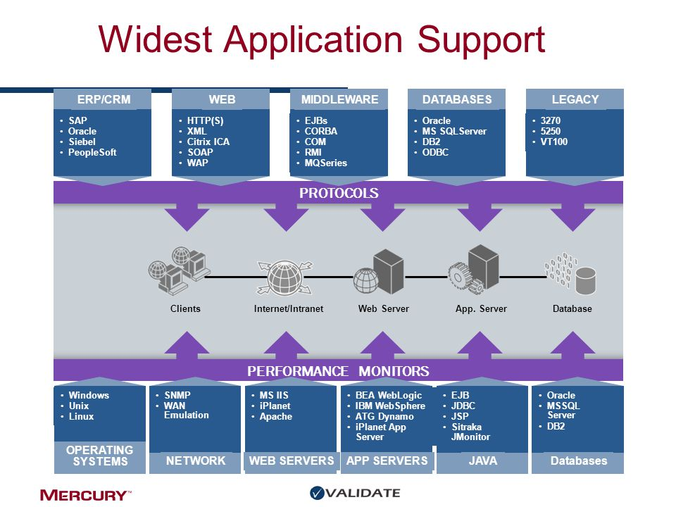 Widest Application Support