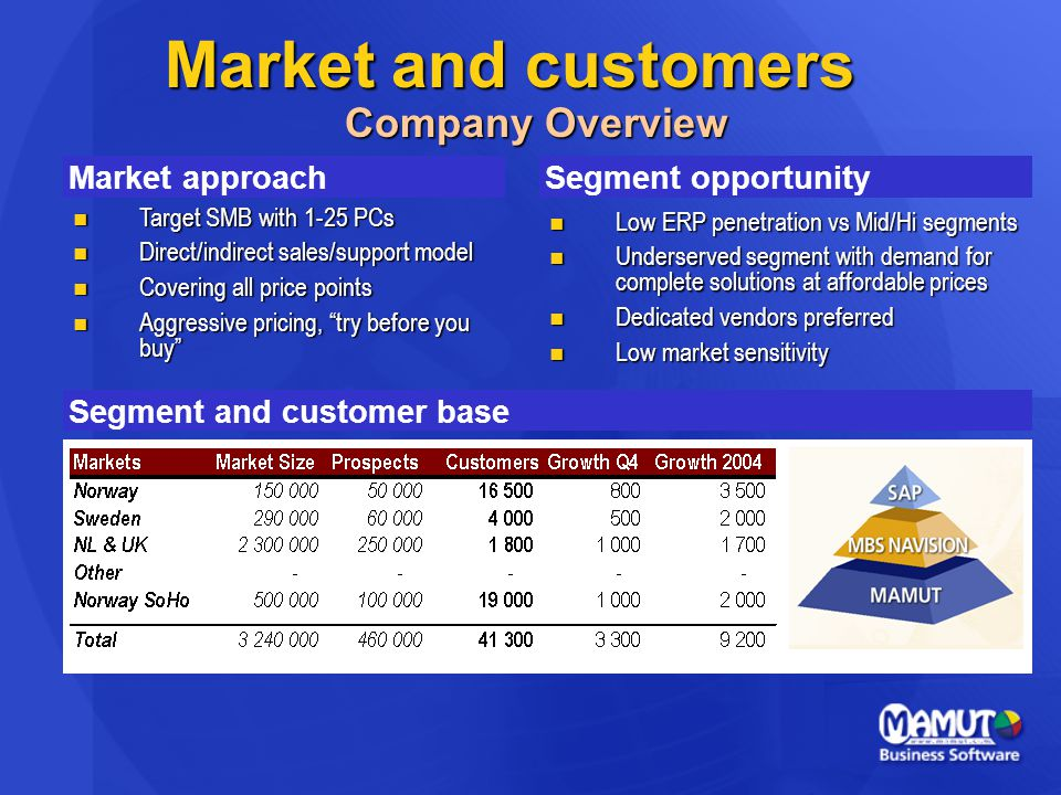 Market and customers Company Overview