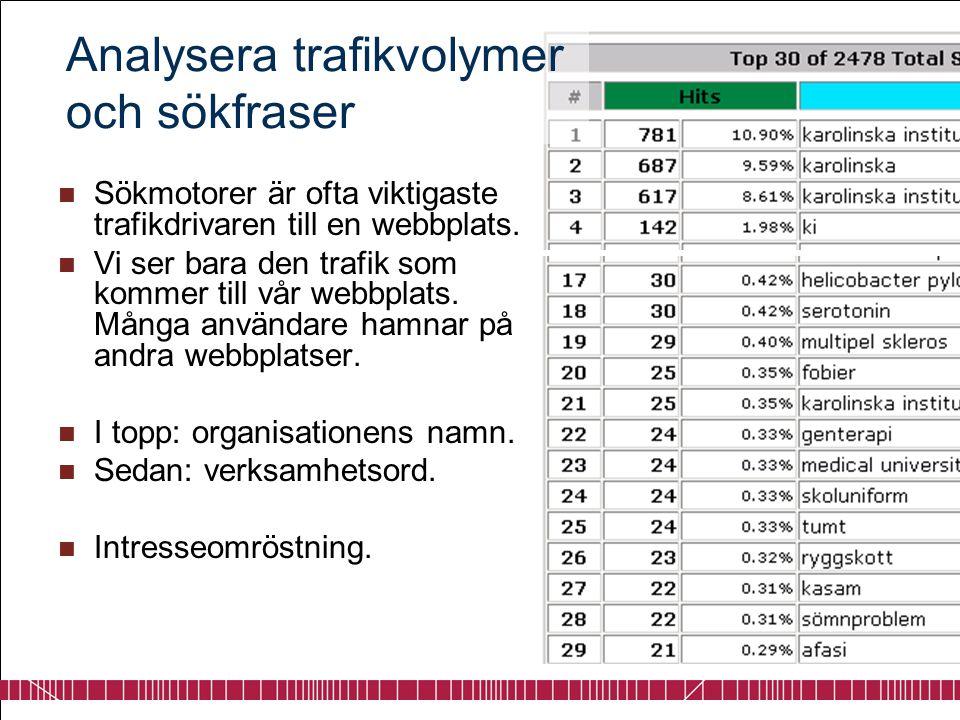 Analysera trafikvolymer och sökfraser