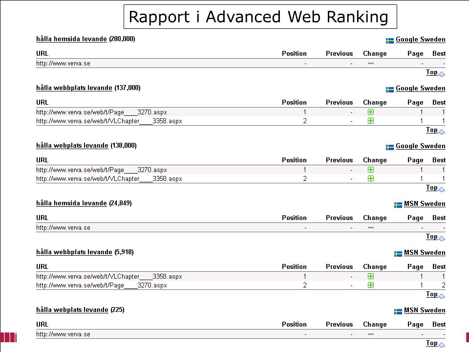 Rapport i Advanced Web Ranking