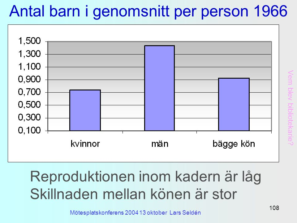 Antal barn i genomsnitt per person 1966