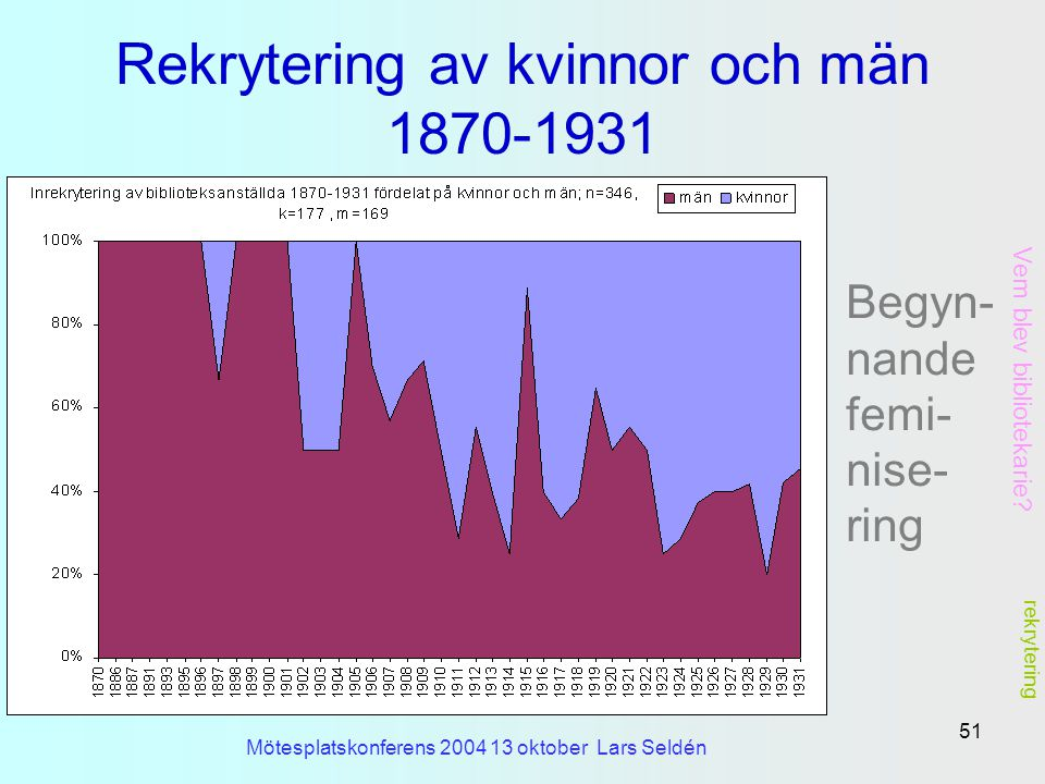 Rekrytering av kvinnor och män 1870-1931