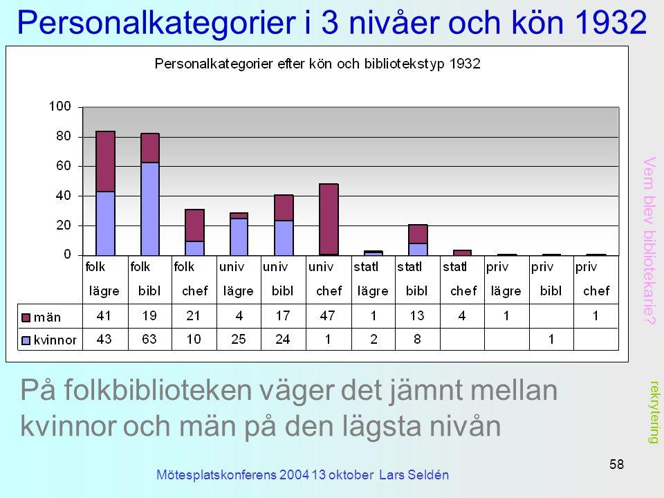 Personalkategorier i 3 nivåer och kön 1932