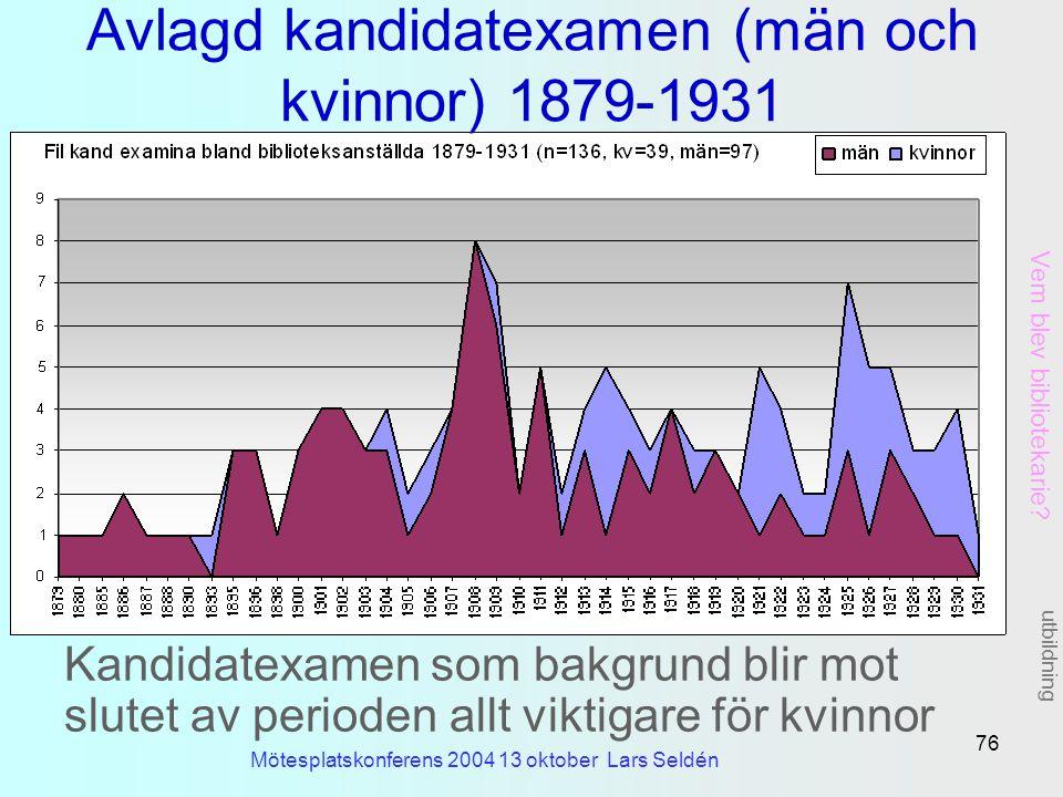 Avlagd kandidatexamen (män och kvinnor) 1879-1931
