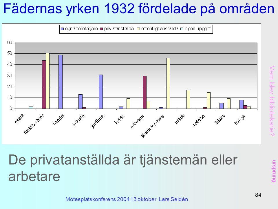 Fädernas yrken 1932 fördelade på områden