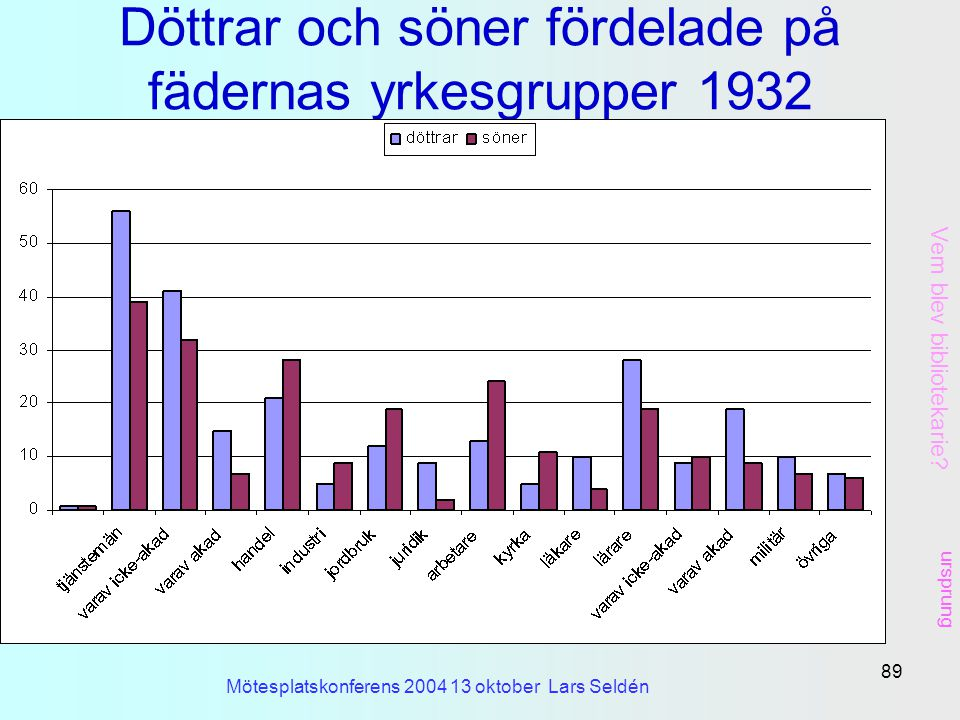 Döttrar och söner fördelade på fädernas yrkesgrupper 1932