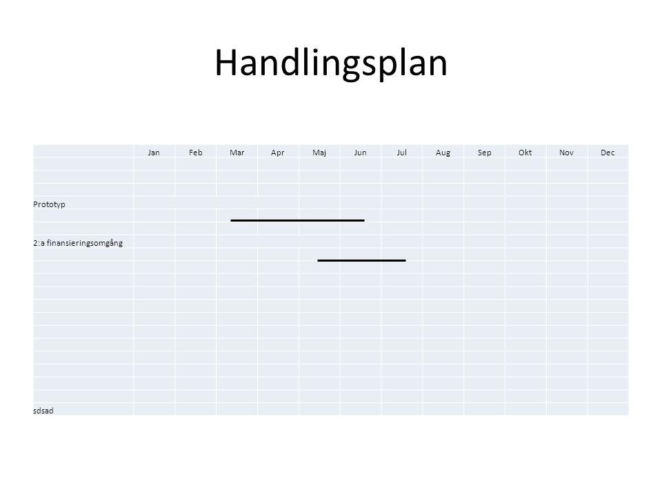 Handlingsplan Skapa prototyp 2:a finansieringsomgång