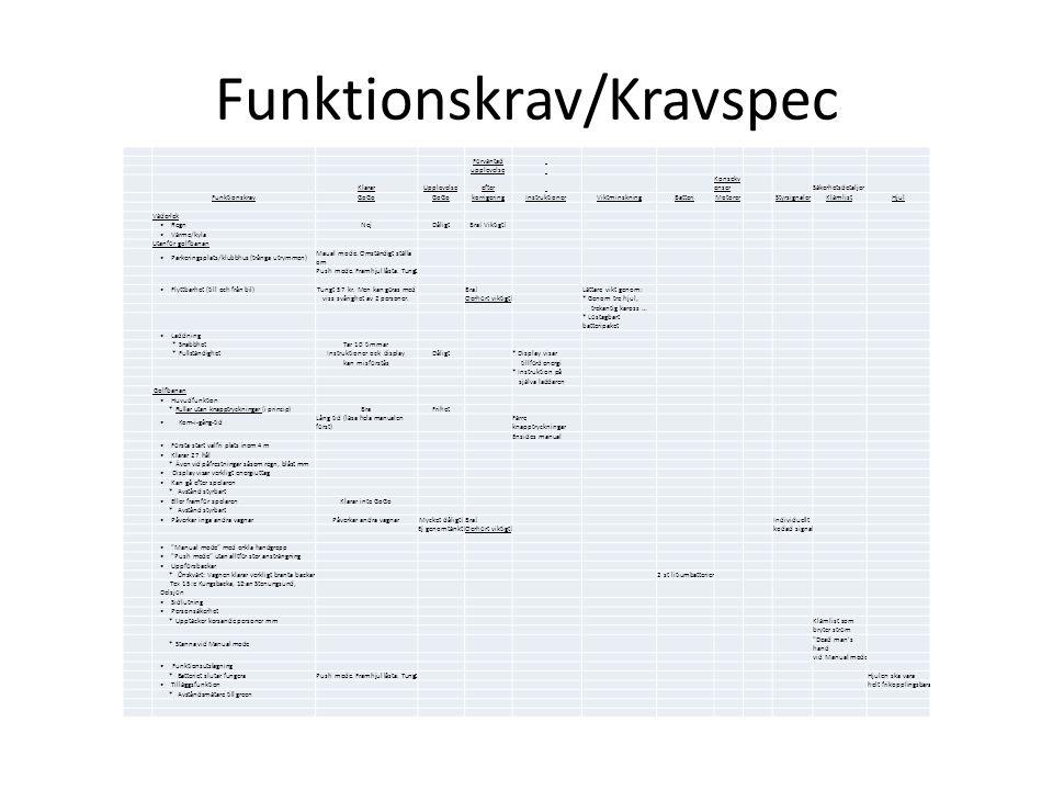 Funktionskrav/Kravspec