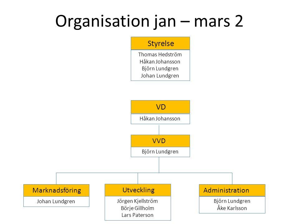Organisation jan – mars 2