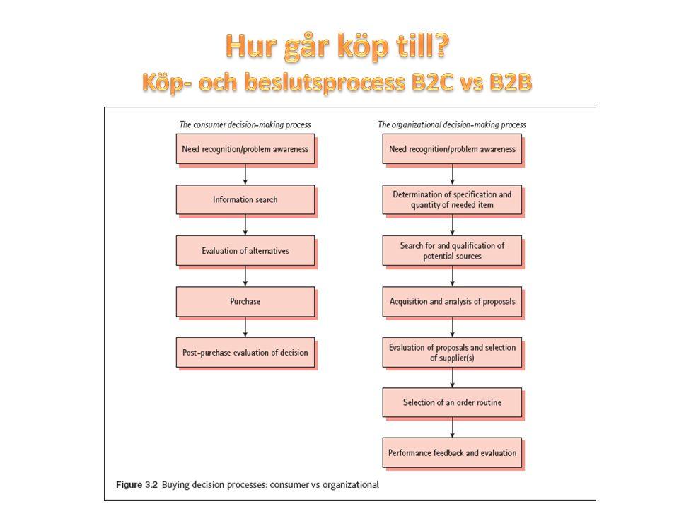 Hur går köp till Köp- och beslutsprocess B2C vs B2B