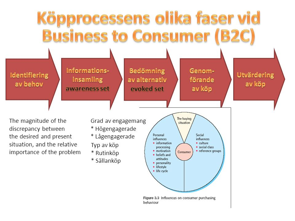 Köpprocessens olika faser vid Business to Consumer (B2C)