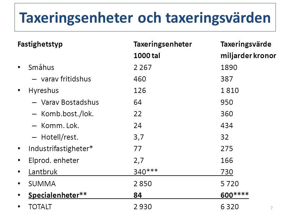 Taxeringsenheter och taxeringsvärden