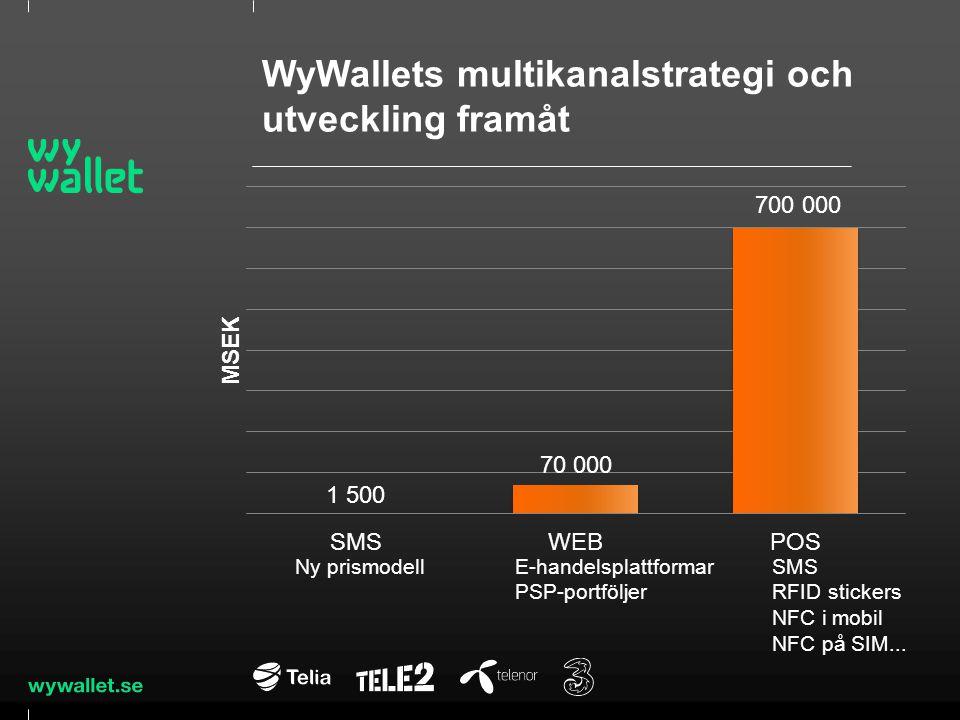 WyWallets multikanalstrategi och utveckling framåt