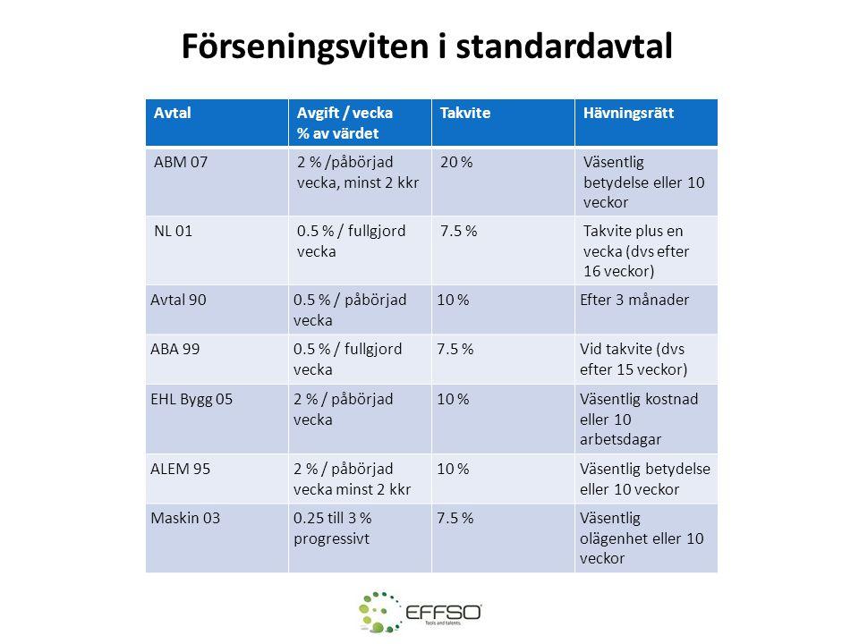 Förseningsviten i standardavtal