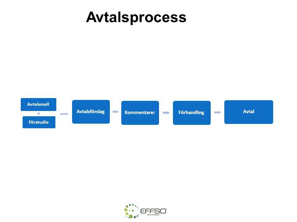 Avtalsprocess Avtalsmall Förstudie Avtalsprocessen