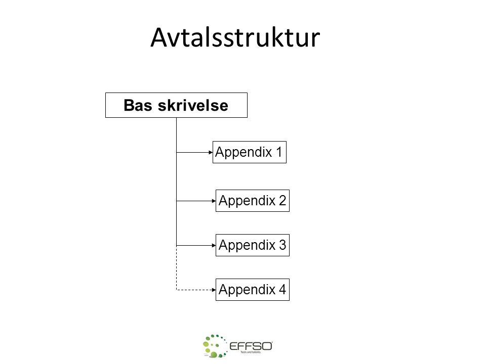 Avtalsstruktur Bas skrivelse Appendix 1 Appendix 2 Appendix 3