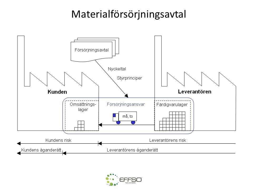Materialförsörjningsavtal