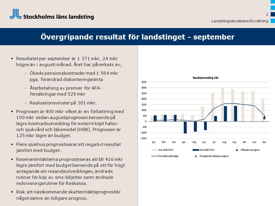 Övergripande resultat för landstinget - september