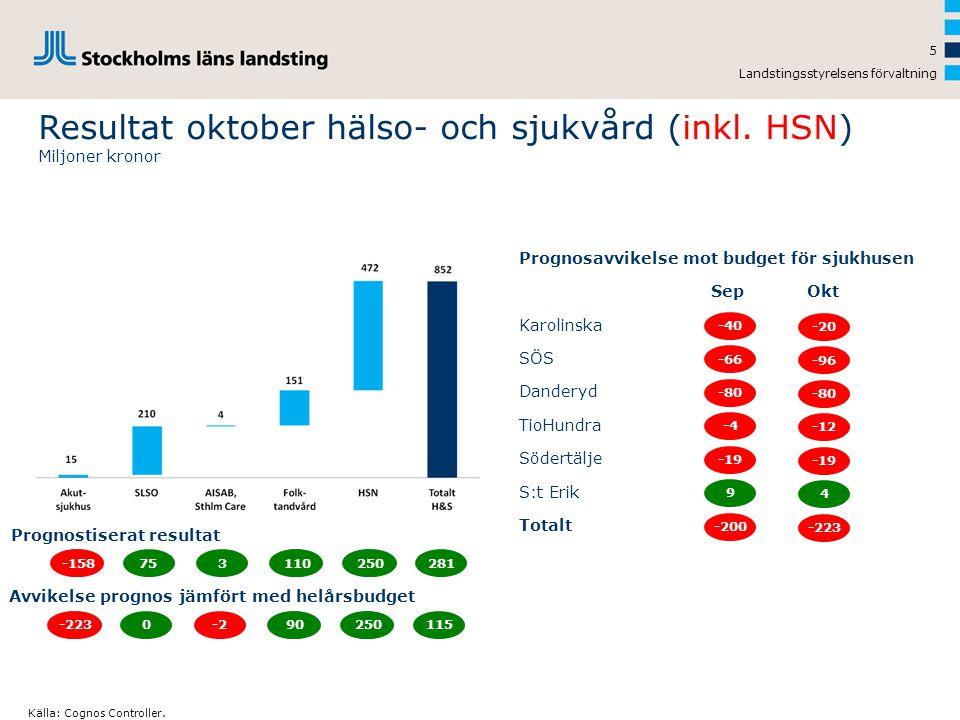 Resultat oktober hälso- och sjukvård (inkl. HSN) Miljoner kronor