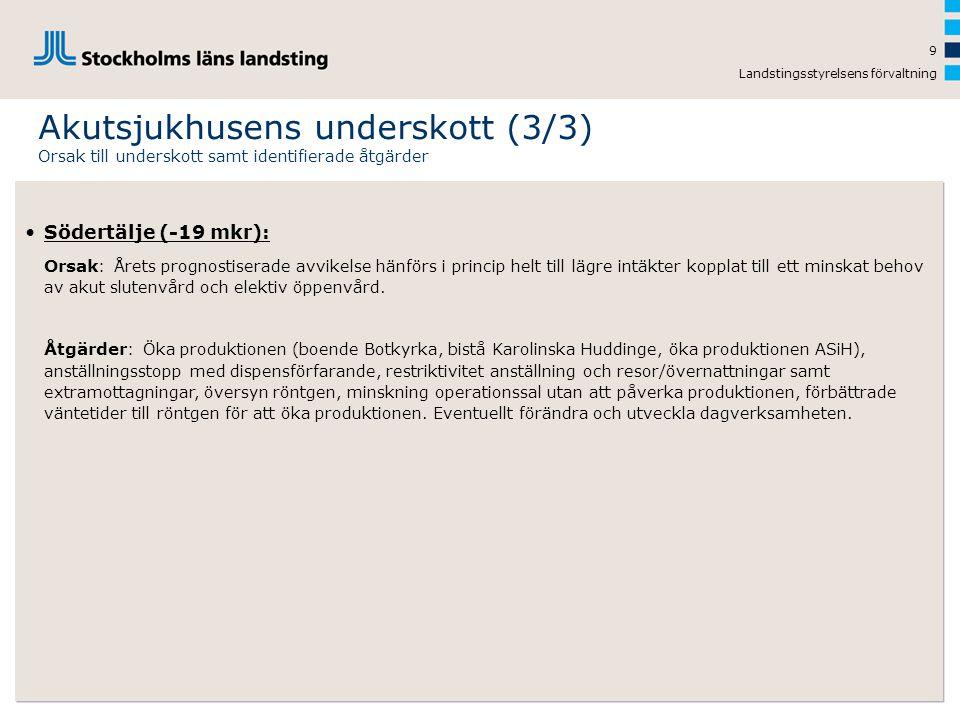 Akutsjukhusens underskott (3/3)