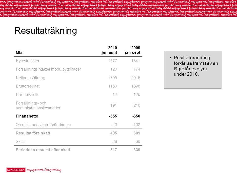 Resultaträkning Mkr. 2010. jan-sept. 2009 jan-sept. Hyresintäkter. 1577. 1841. Försäljningsintäkter modulbyggnader.