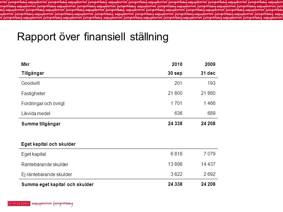 Rapport över finansiell ställning