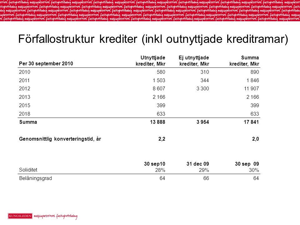 Förfallostruktur krediter (inkl outnyttjade kreditramar)