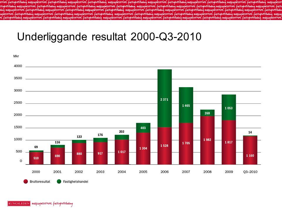 Underliggande resultat 2000-Q3-2010