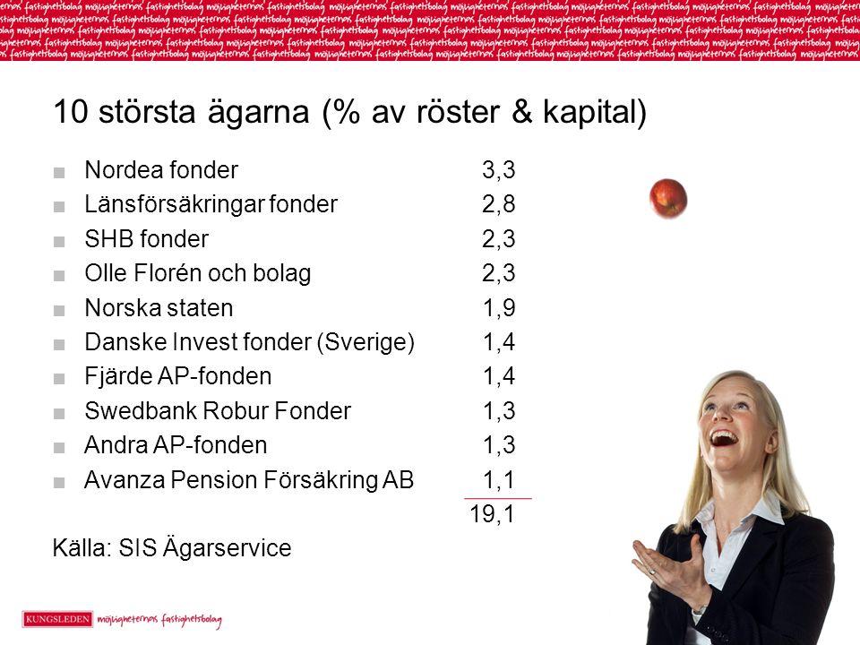10 största ägarna (% av röster & kapital)