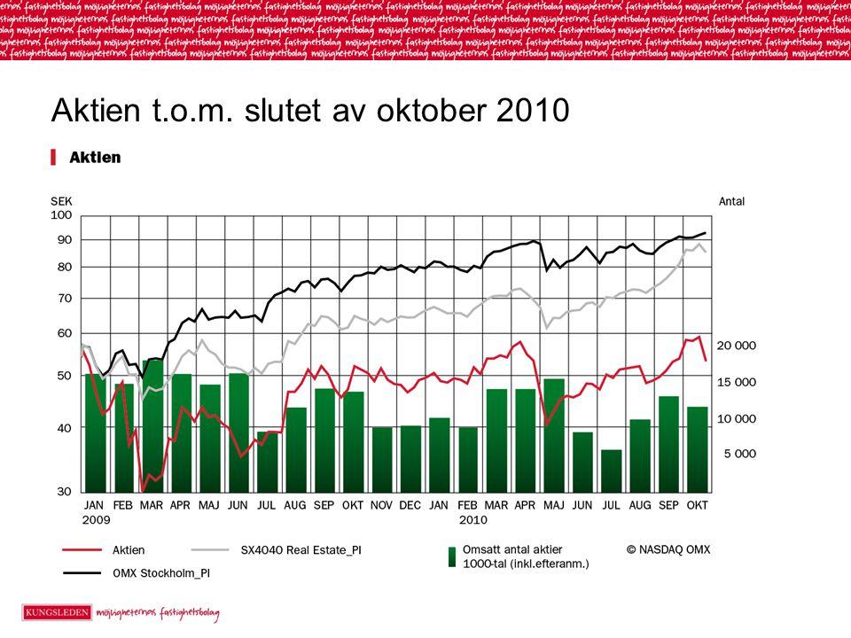 Aktien t.o.m. slutet av oktober 2010