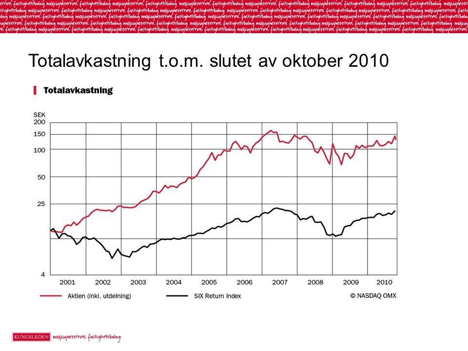 Totalavkastning t.o.m. slutet av oktober 2010