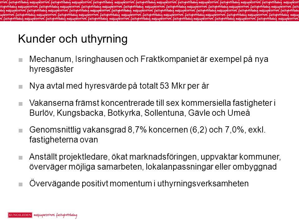 Kunder och uthyrning Mechanum, Isringhausen och Fraktkompaniet är exempel på nya hyresgäster. Nya avtal med hyresvärde på totalt 53 Mkr per år.
