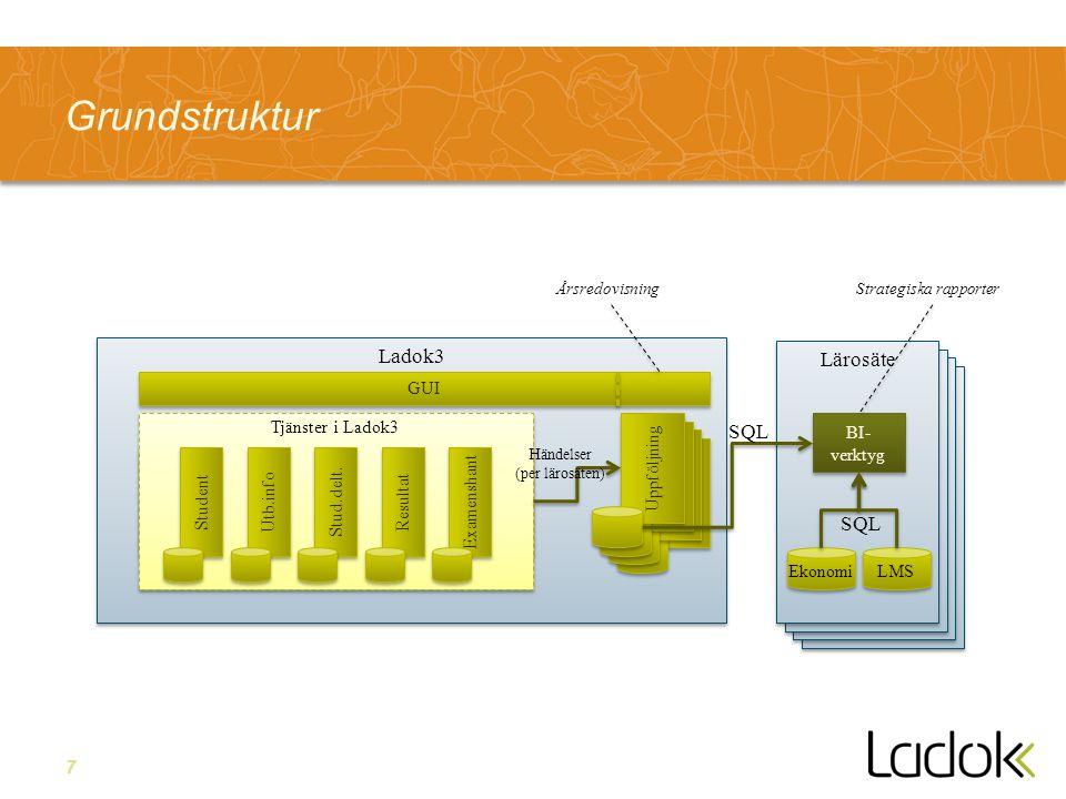 Grundstruktur Ladok3 Lärosäte SQL GUI Uppföljning BI-verktyg Ekonomi