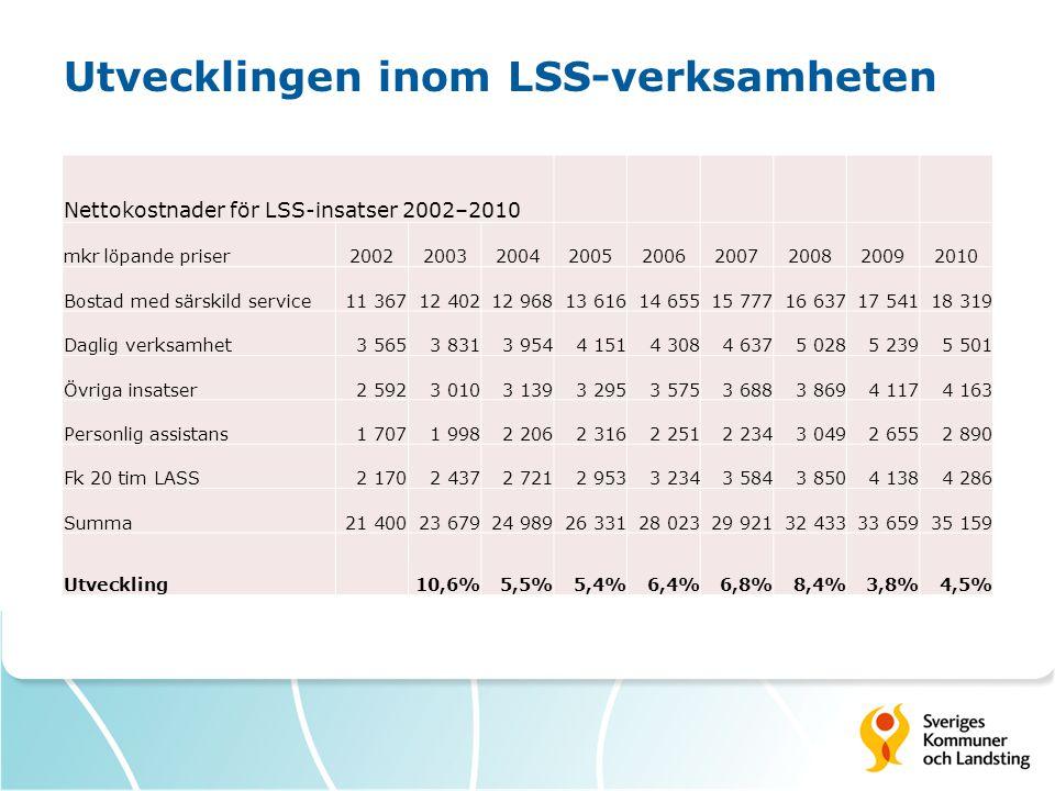 Utvecklingen inom LSS-verksamheten