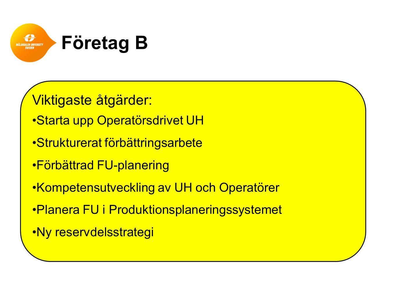Företag B Viktigaste åtgärder: Starta upp Operatörsdrivet UH