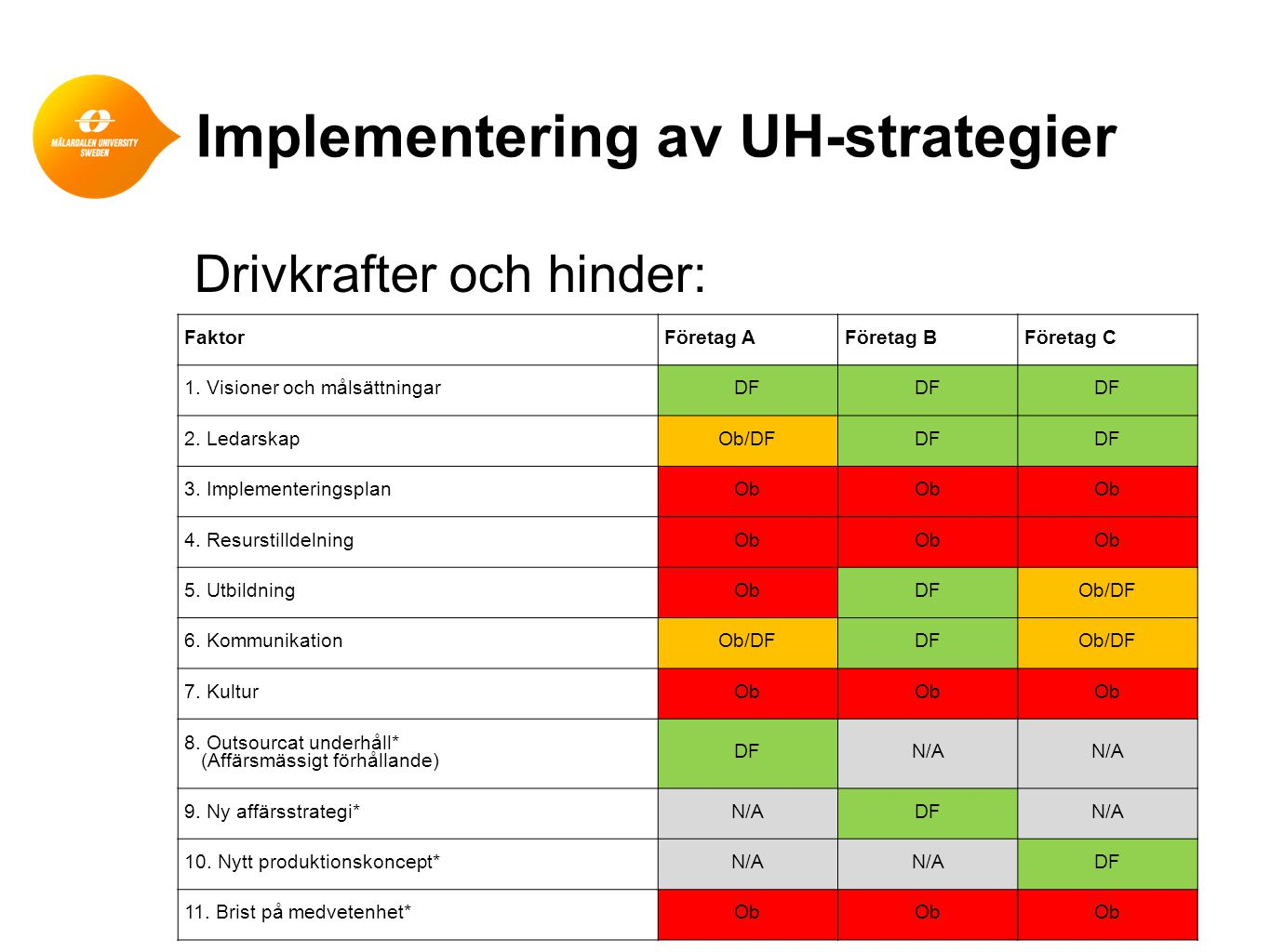 Implementering av UH-strategier